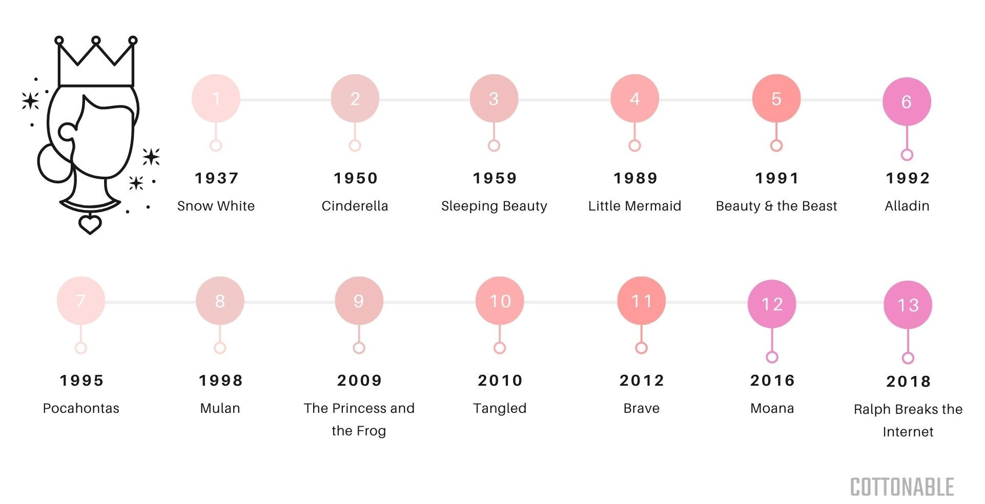 Disney princess movies timeline chart